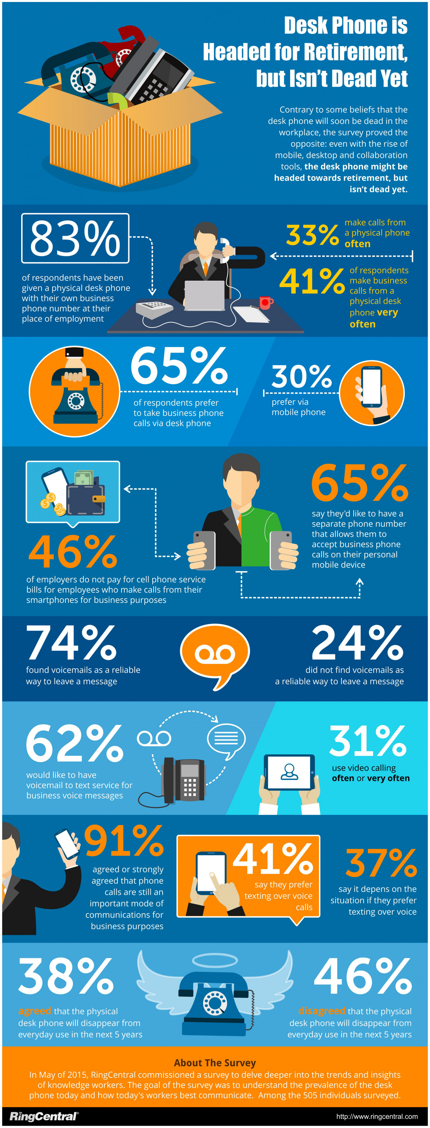 Infographic: Survey Shows Desk Phone is Headed for Retirement, but Isn't Dead Yet Infographic