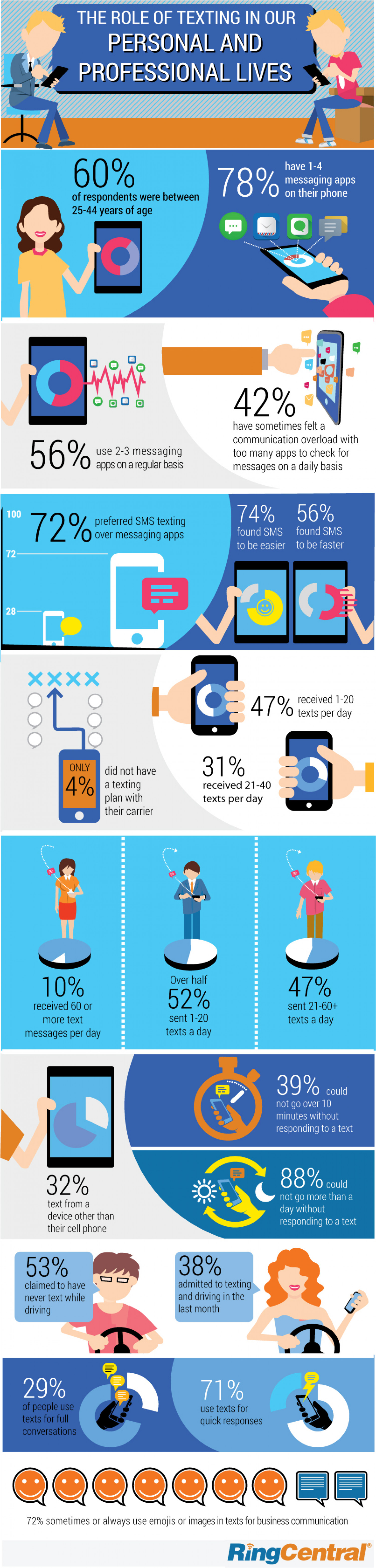 Infographic: Survey Shows Just How Much Texting Matters at Work Infographic