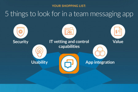Infographic: Team Messaging Is the Future of Business Communications Infographic