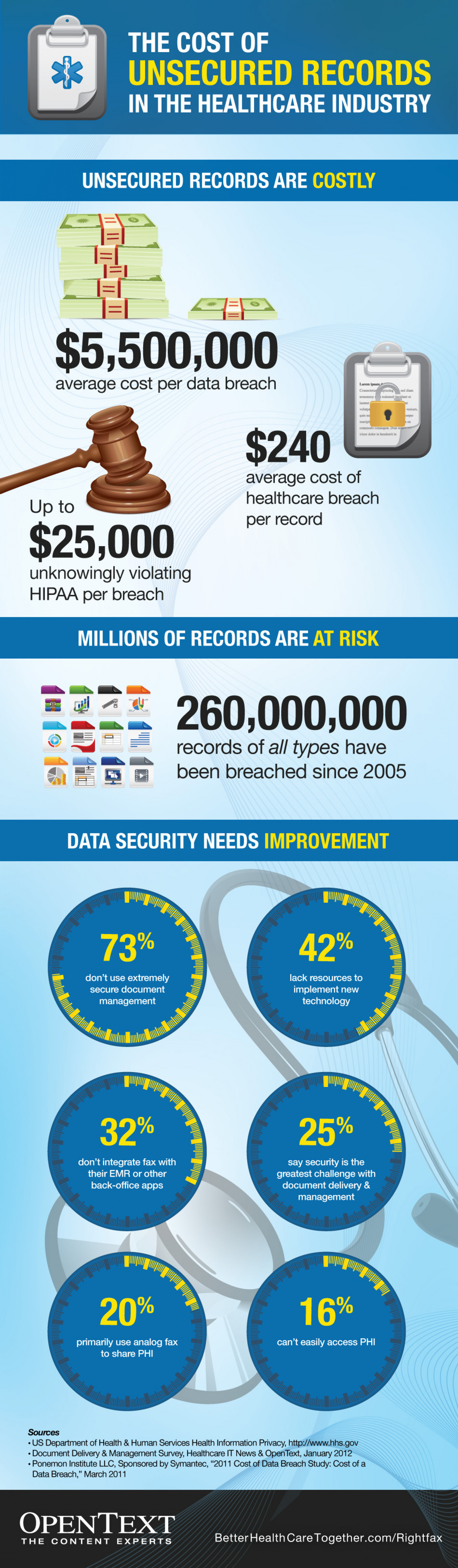 [Infographic] The Cost of Unsecured Records in the Healthcare Industry Infographic