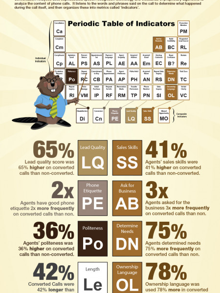 The Elements of a Converted Call Infographic