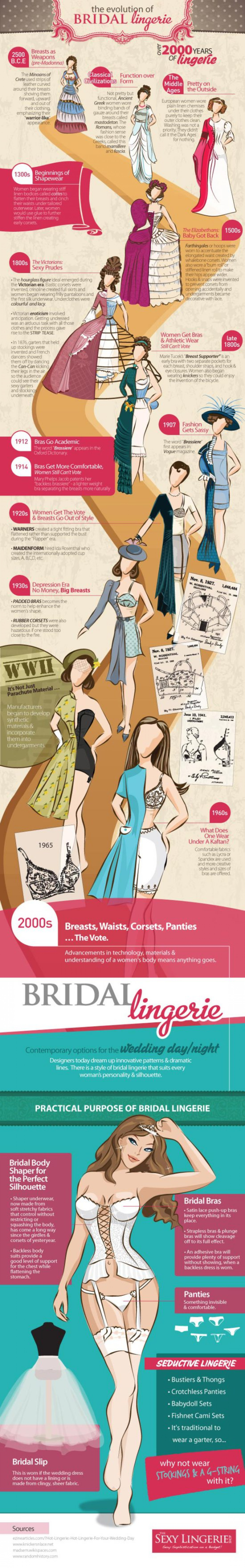 Infographic: The Evolution of Bridal Lingerie Infographic