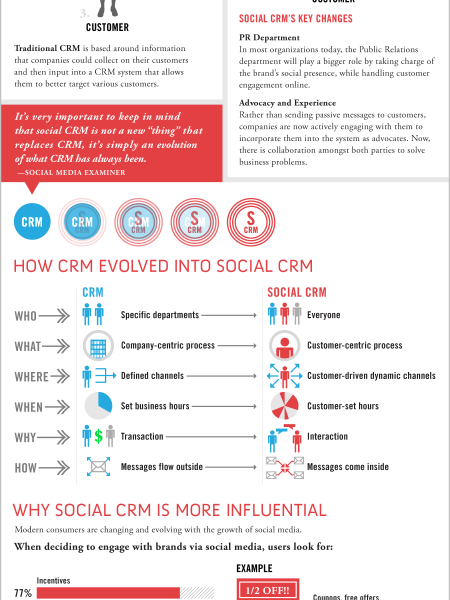 Infographic: The Evolution of CRM Infographic