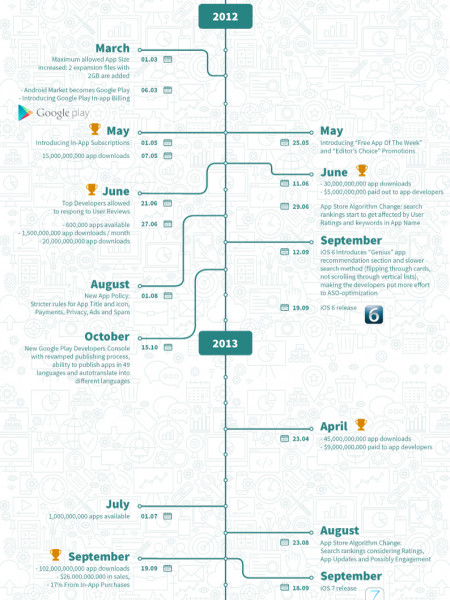 Infographic: The Evolution of The App Stores Infographic