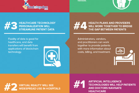 infographic: The Hospital of Tomorrow Infographic
