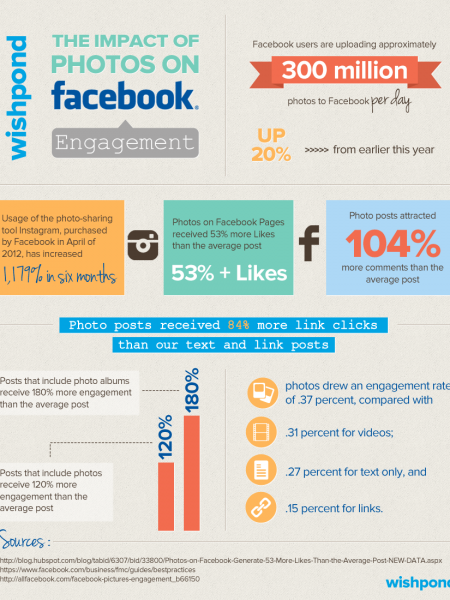 The Impact of Photos on Facebook Engagement Infographic