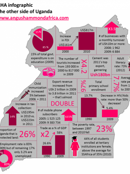 INFOGRAPHIC: The Other Side of Uganda  Infographic