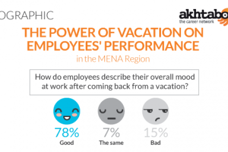 Infographic: The Power of Vacation on Employees' Performance in the MENA Region Infographic