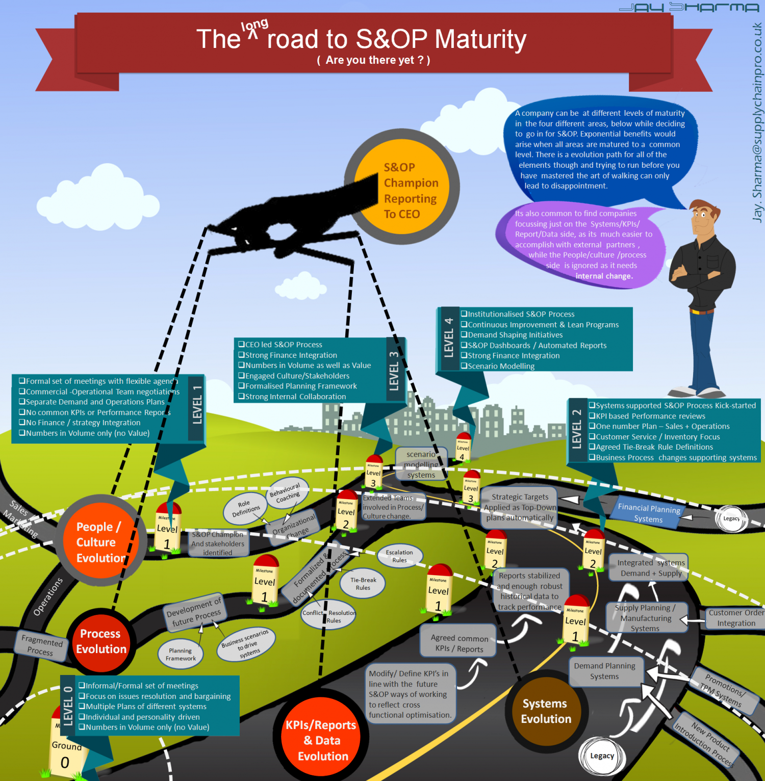 INFOGRAPHIC- THE ROAD TO S&OP MATURITY  Infographic