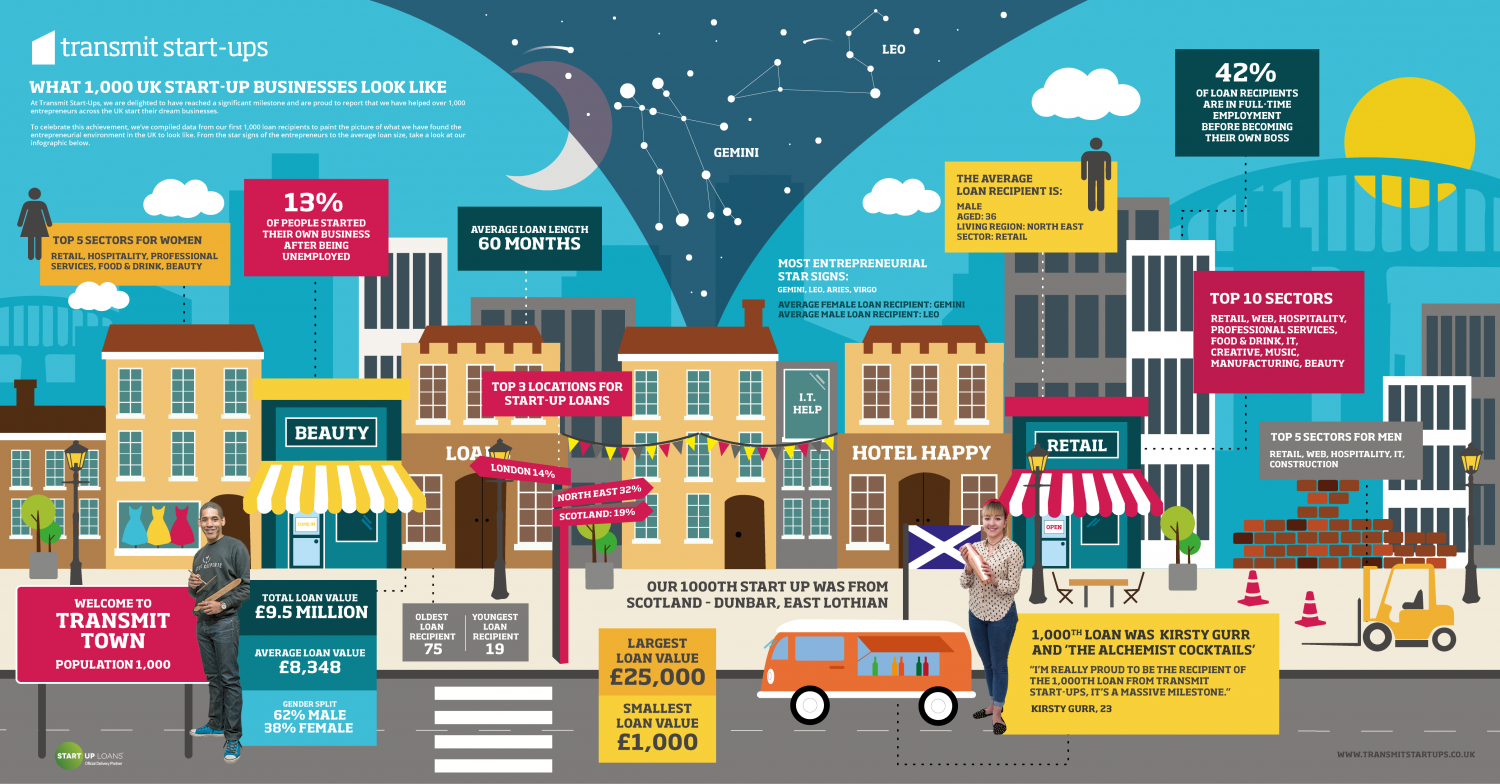 Infographic: What 1,000 UK Start-Up Businesses Look Like Infographic