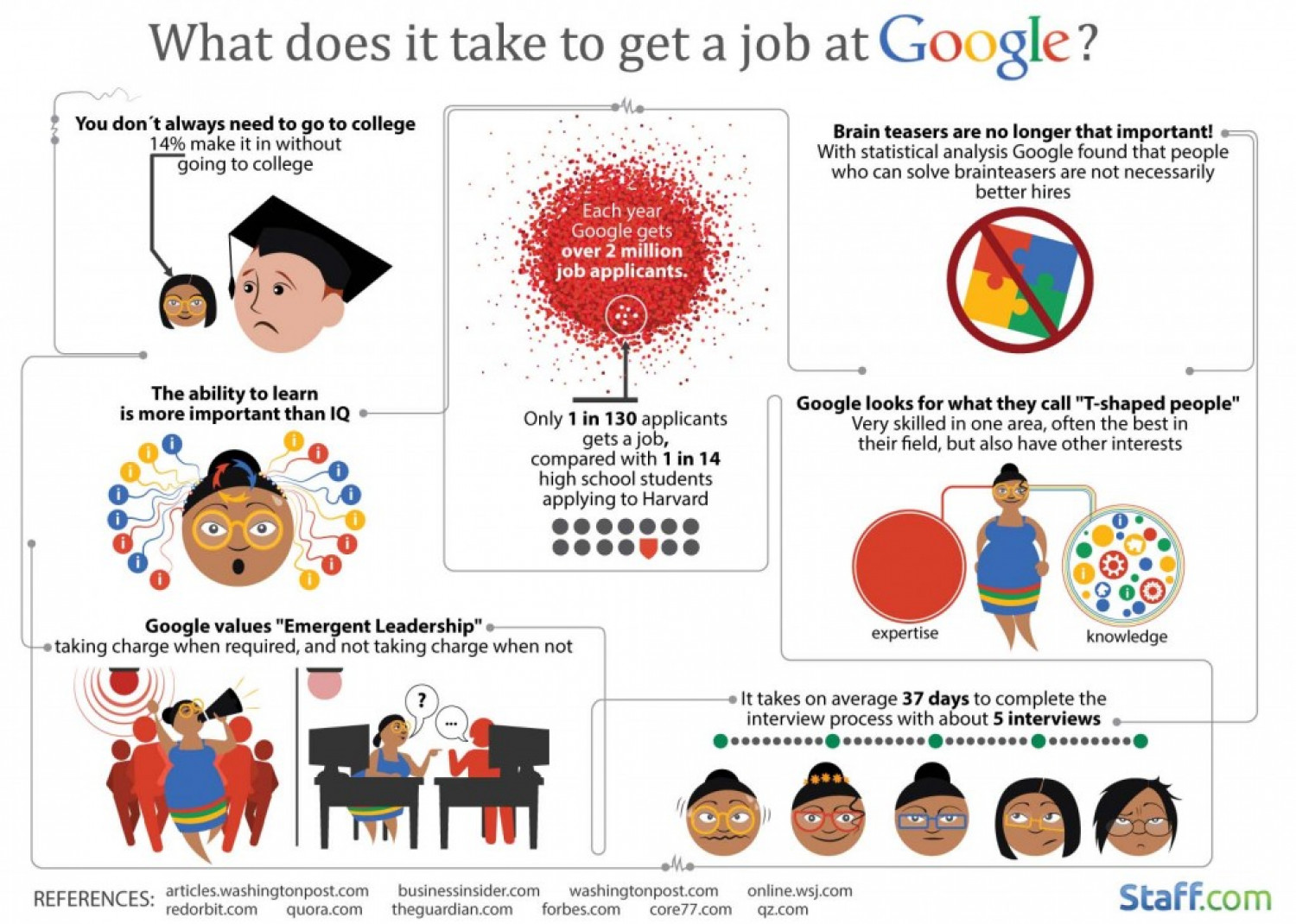 What Does It Take to Get a Job at Google? Infographic