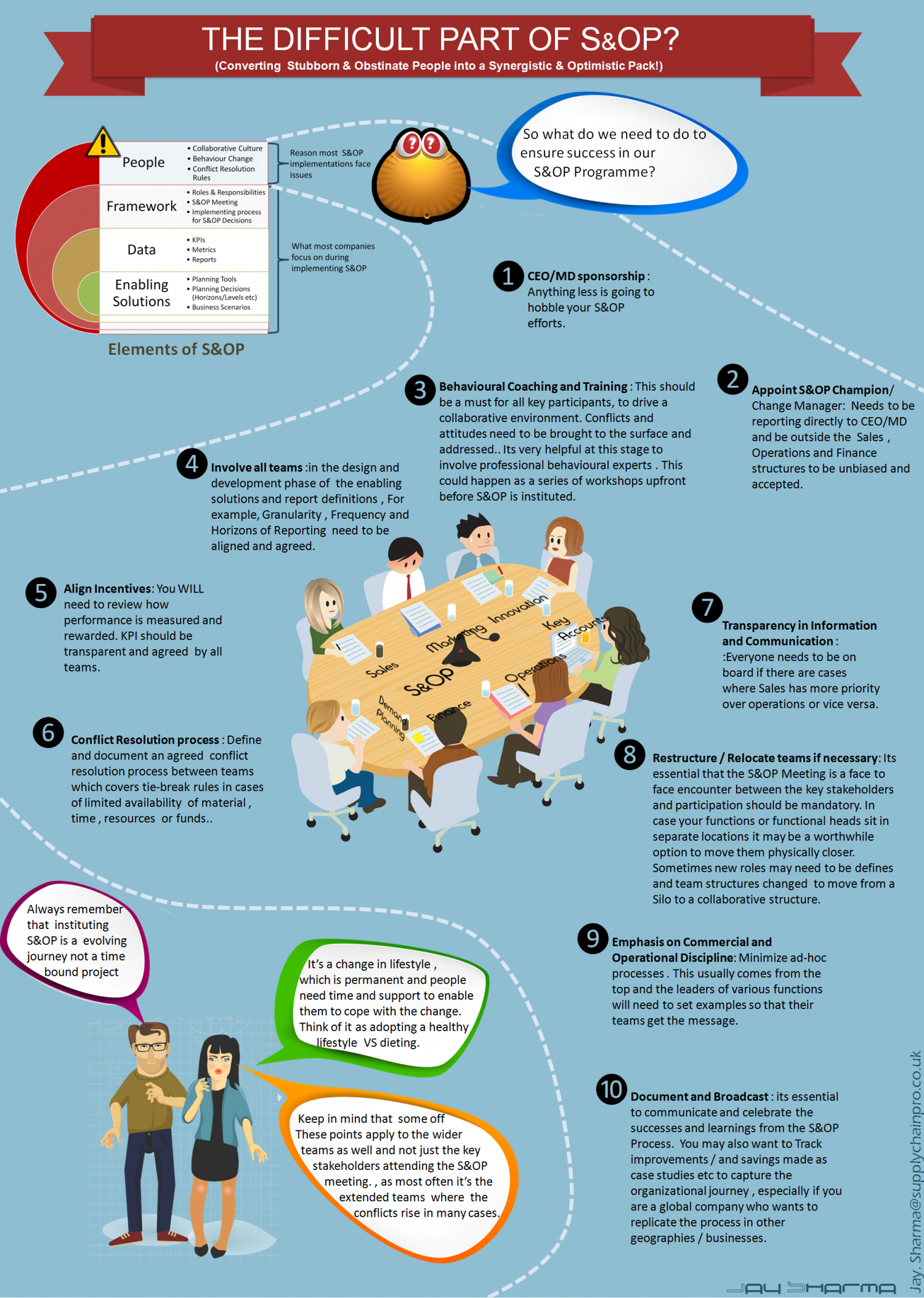 INFOGRAPHIC- Whats so difficult about S&OP? Infographic