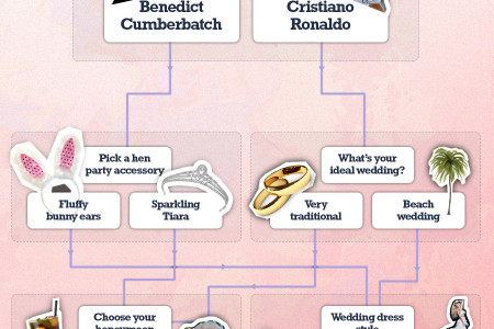 Infographic: Which Kind of Hen Are You? Infographic