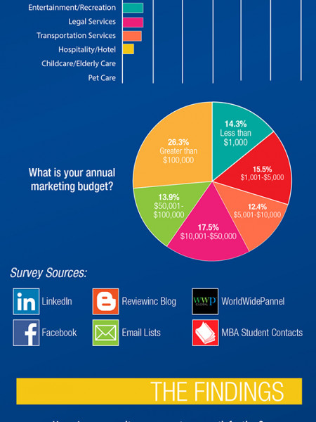 The Woodbury Study Online Reviews Infographic