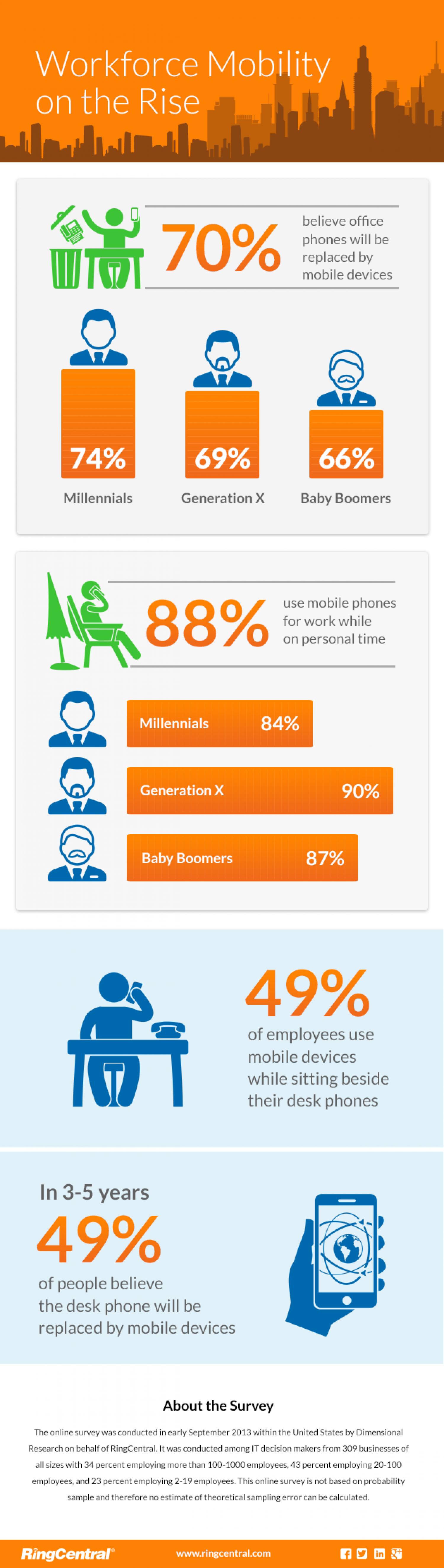 Workforce Mobility on the Rise Infographic