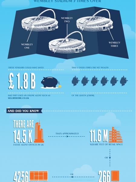 Property Infographic Infographic