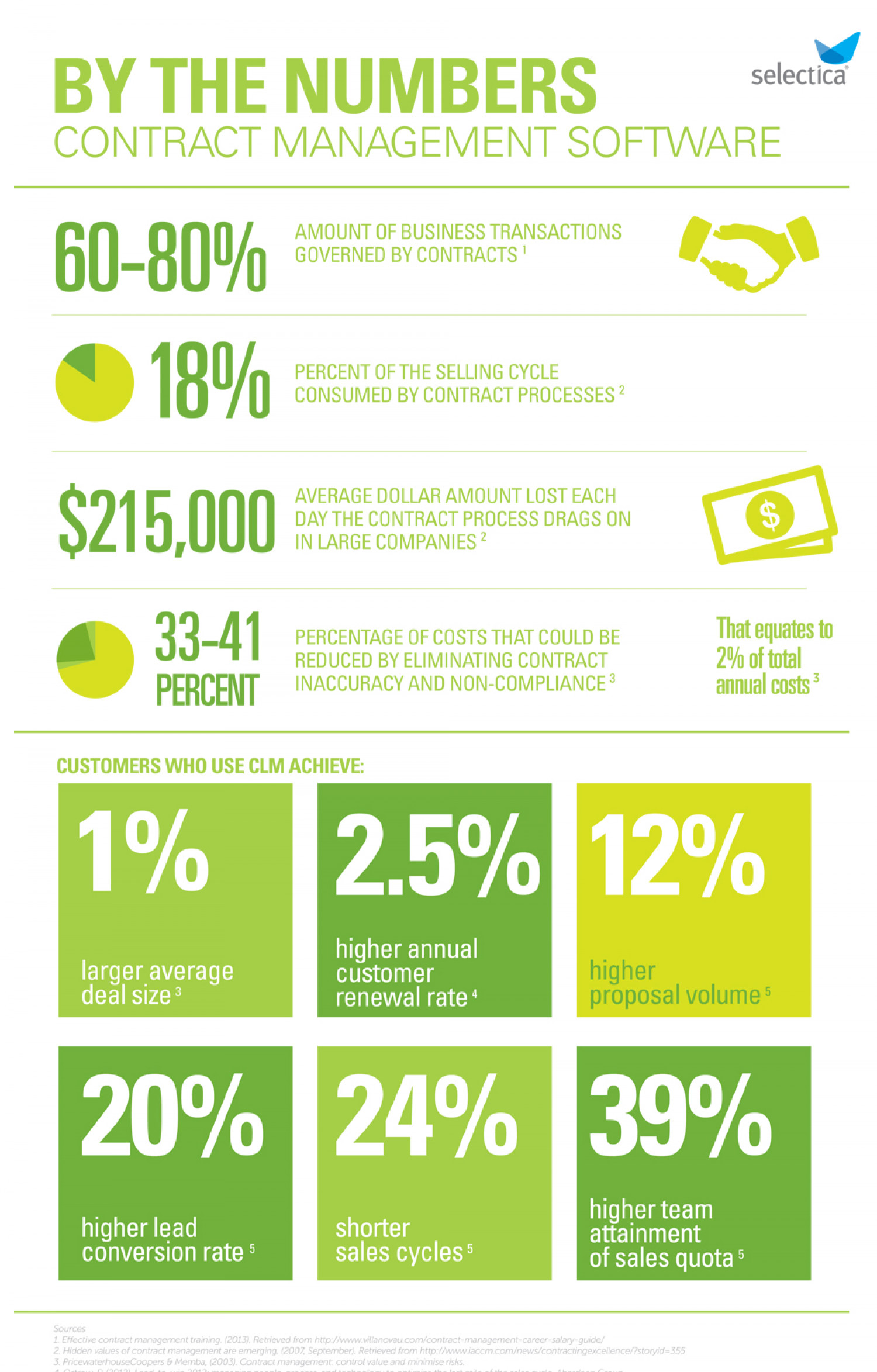 Contract Management Software By the Numbers| Selectica Infographic
