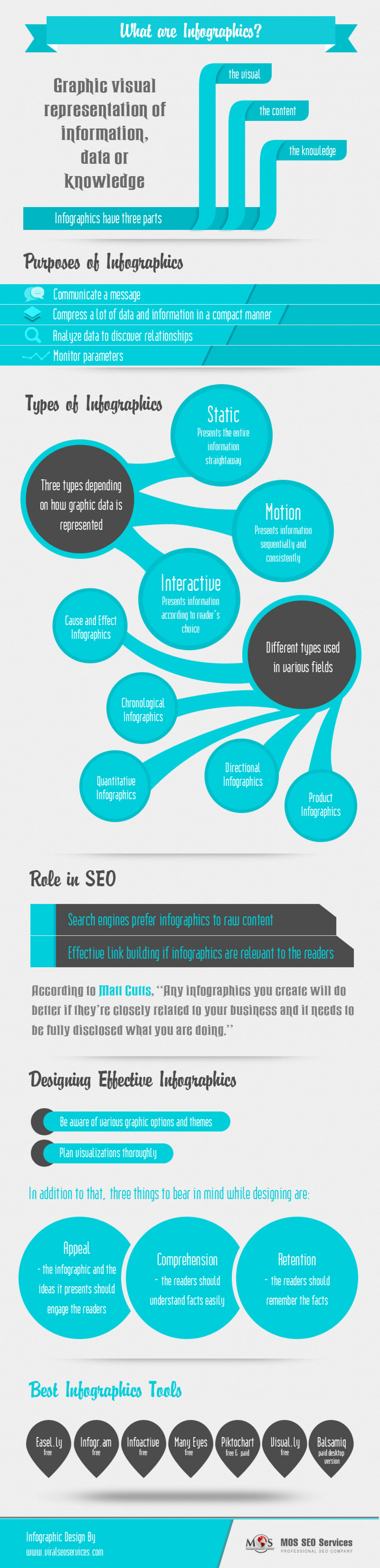 Infographics - A Powerful Tool for Content Marketing Infographic