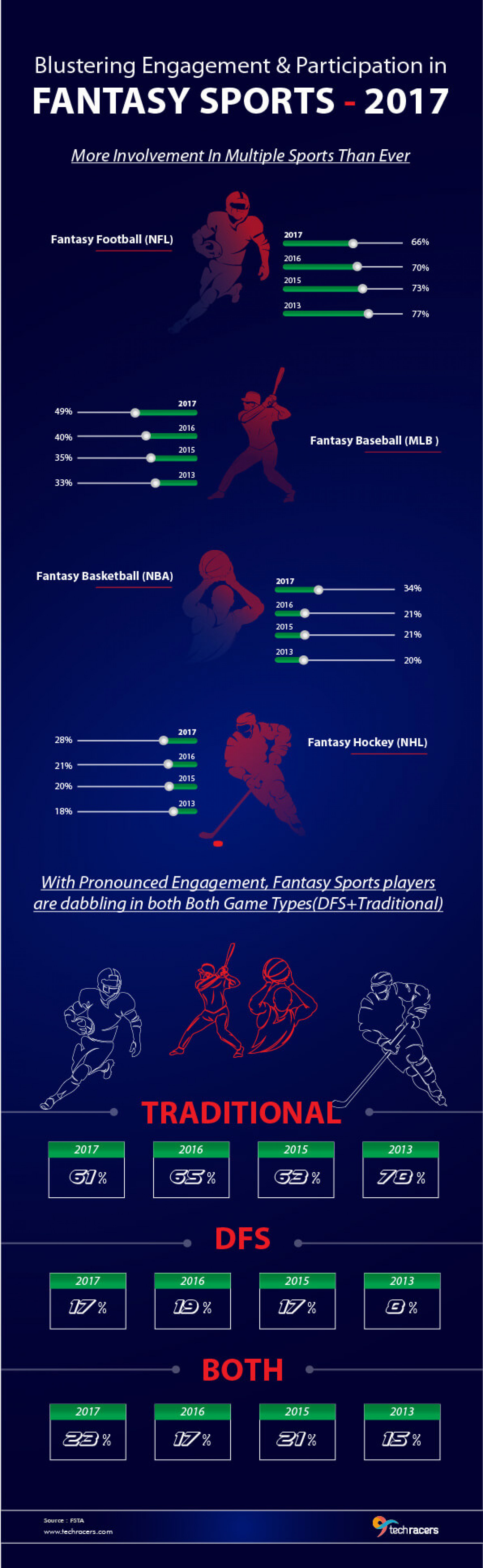 Infographics – Blustering Engagement & Participation in Fantasy Sports- 2017 Infographic