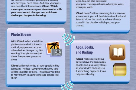 Infographics : iCloud Comes With Every New Apple Devices Infographic