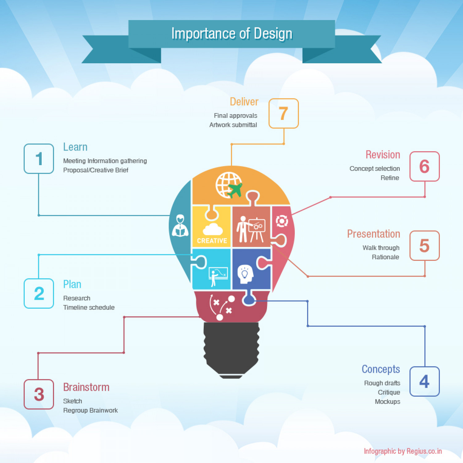 Infographics - Importance of Design Infographic