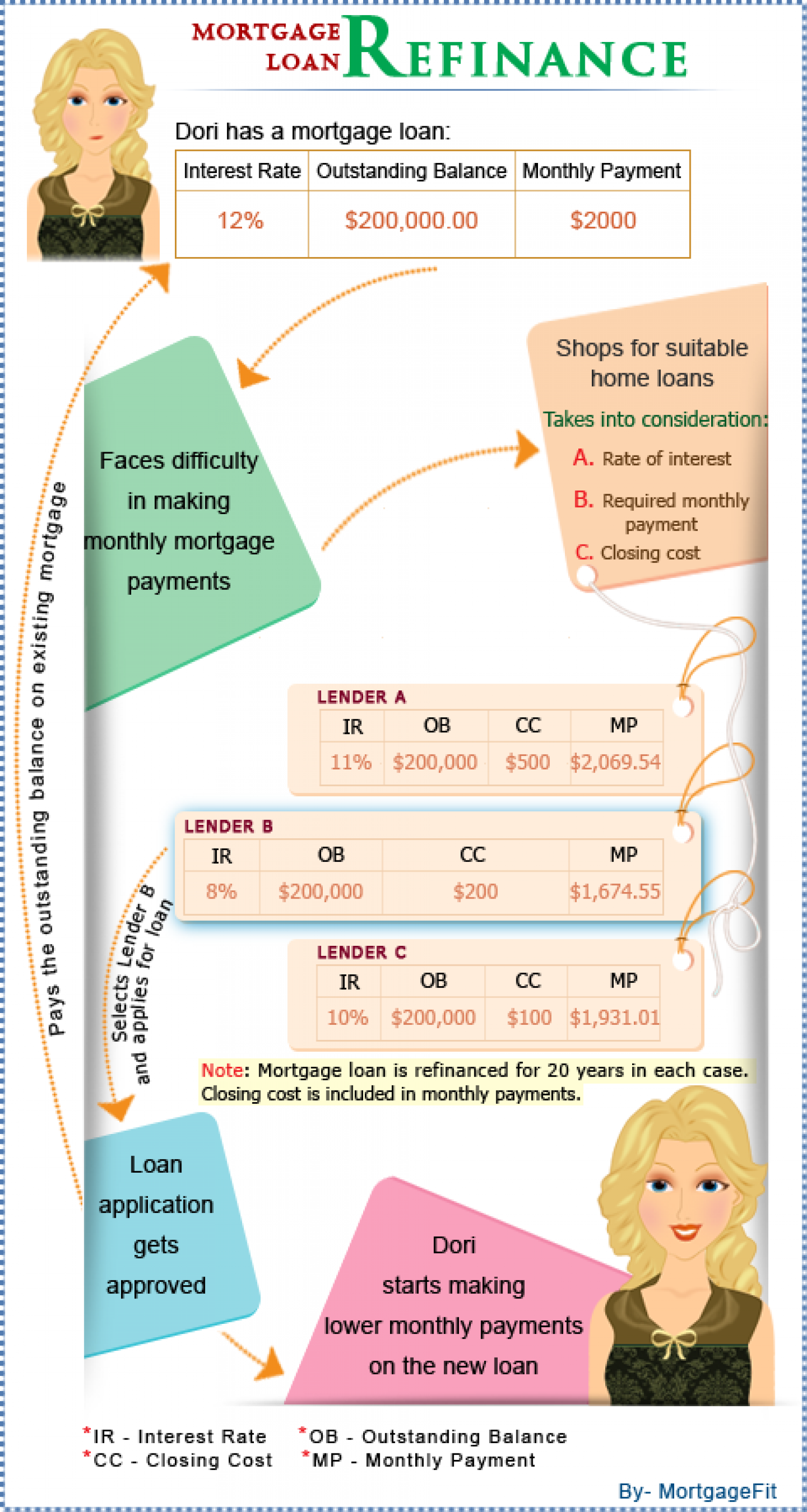 Infographics - Simplifying the process of managing mortgage Infographic