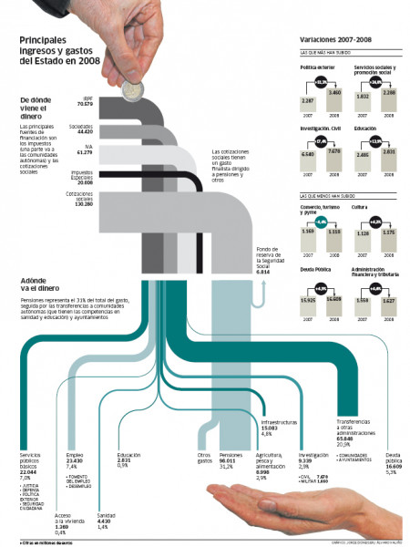 Infographics Experts on Sankey Diagrams (Part 2) Infographic