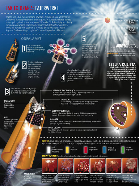 How it works - Fireworks Infographic