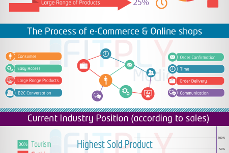 Infographics on eCommerce Industry of Bangladesh Infographic