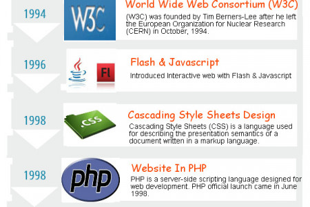 infographics on evolution of Web Design Infographic