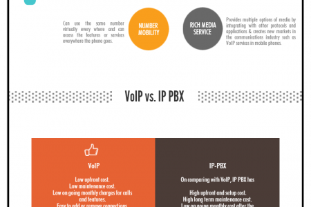 Infographics on How VoIP saves your business communication expenses Infographic