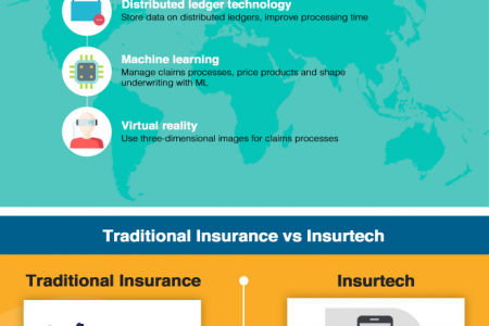 Infographics on Technology and Disruption in the Insurance Sector Infographic