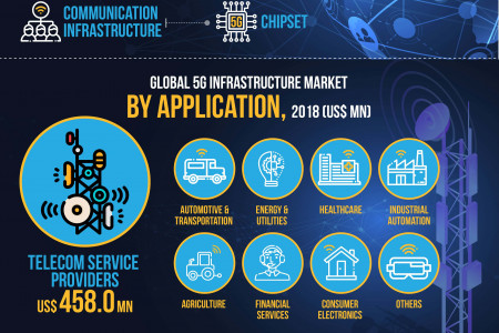 Infographics: Worldwide 5G Infrastructure Market Is Expected To Reach Significant Value With CAGR Of 48.8% in 2026 Infographic