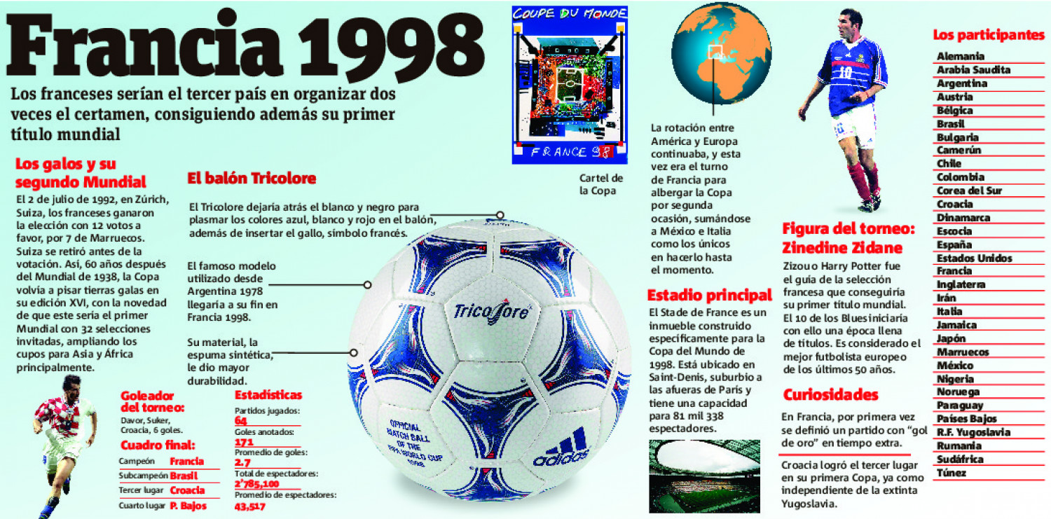 Francia 1998 Infographic