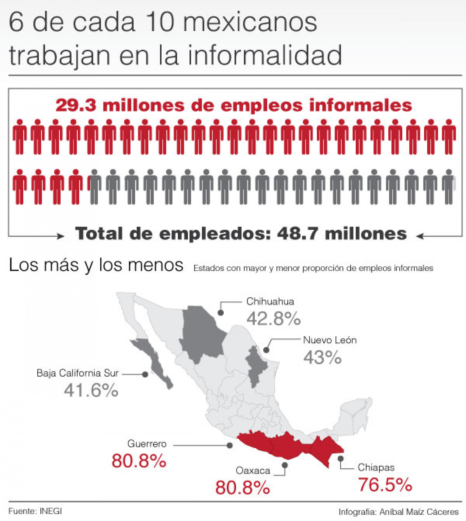 Informal work in Mexico Infographic