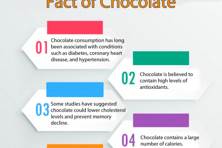 Information about Chocolate Infographic