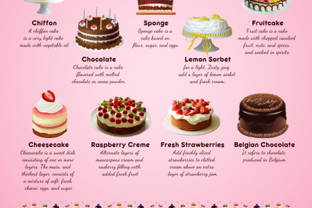 Information About Wedding Cake Commitments Infographic