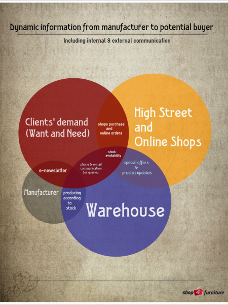 Information from manufacturer to potential buyer Infographic