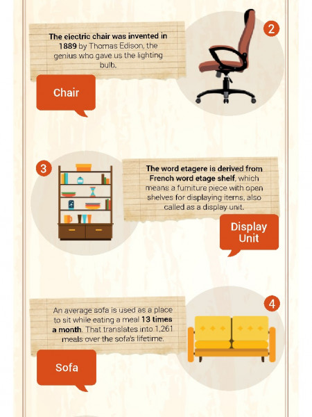 Informative Furniture Facts by Wooden Street Infographic