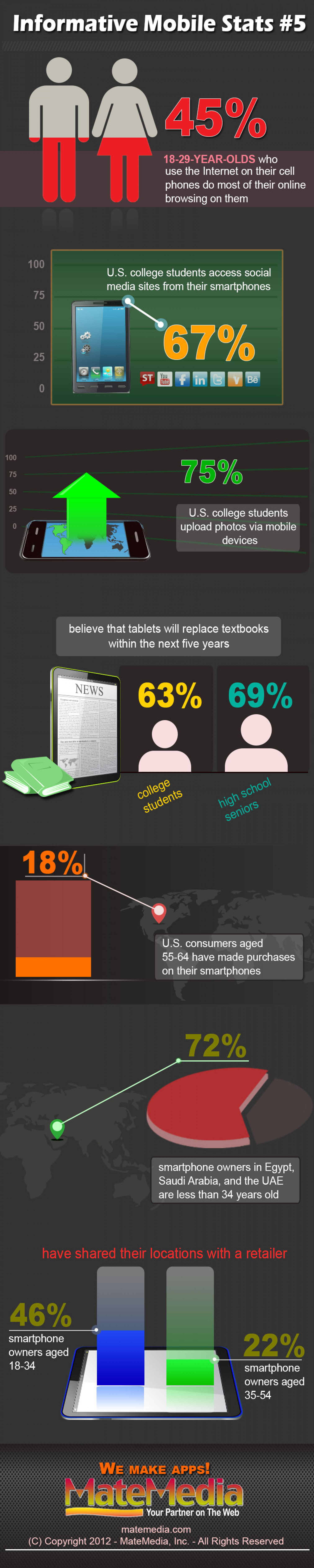 Informative Mobile Stats #5 Infographic