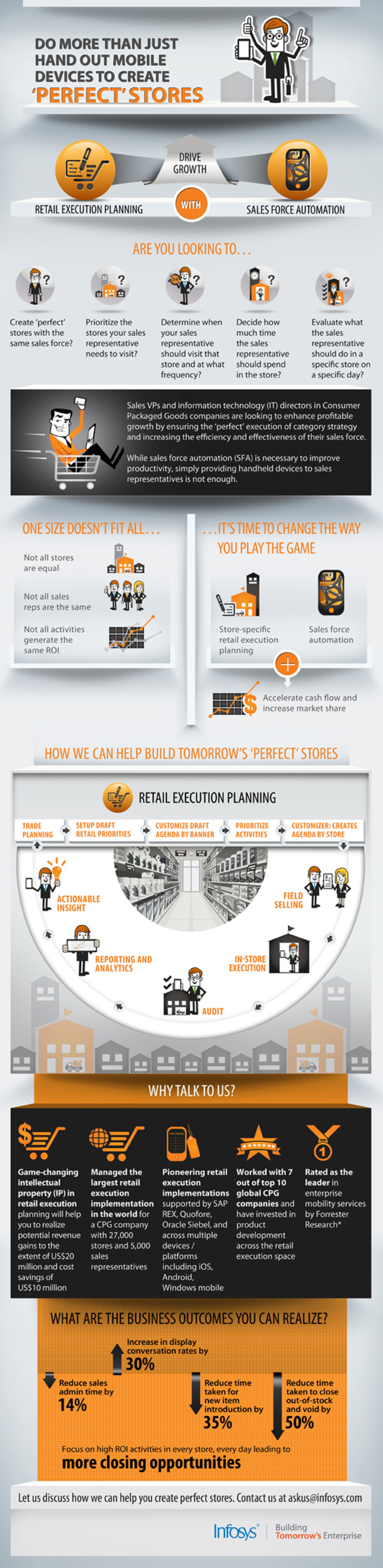 Infosys - CPG Mobile Solutions For Consumer Package Goods | Retail Automation & Strategy Infographic