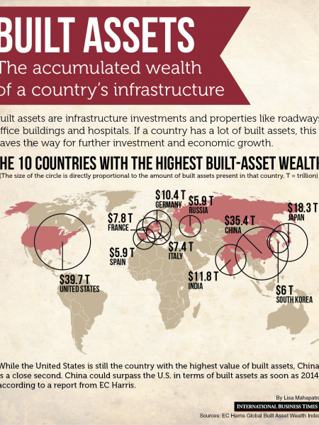 Built Assets: the accumulated wealth of a country's infrastructure  Infographic