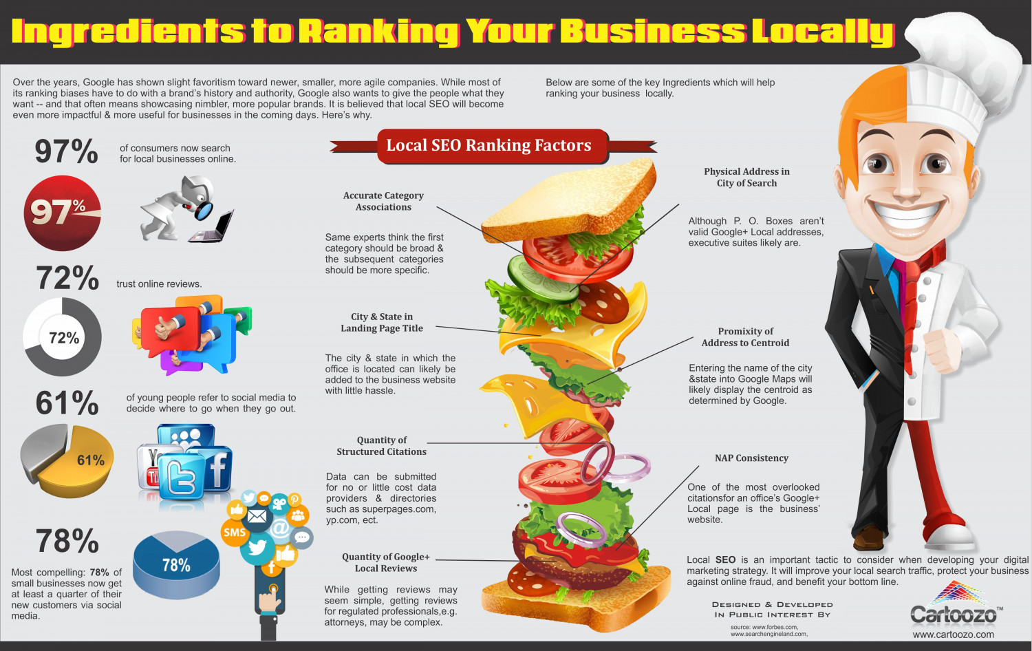 Ingredients to Ranking Your Business Locally Infographic