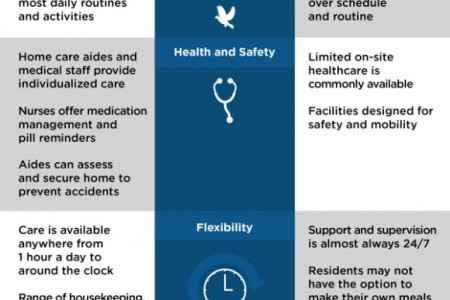 In-Home Care vs. Assisted Living: Which Is Right for You? Infographic
