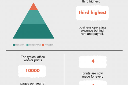 In-house Printing Statistics Infographic