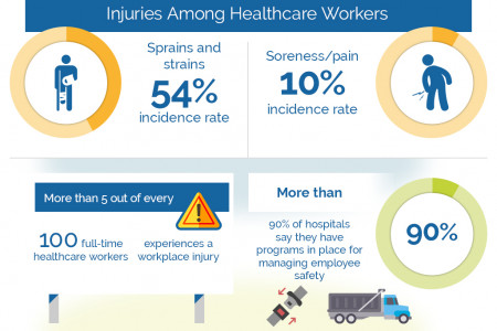 Injuries Among Healthcare Workers Infographic