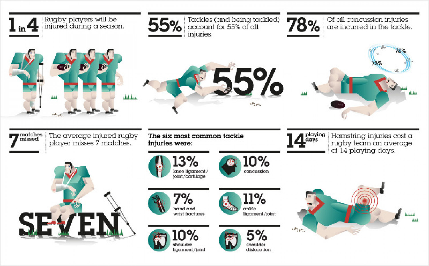 Injuries Associated with Rugby Infographic