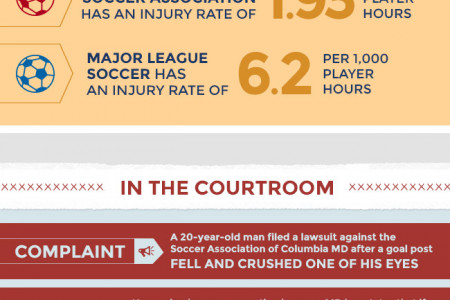 Injuries Caused by Sports Infographic
