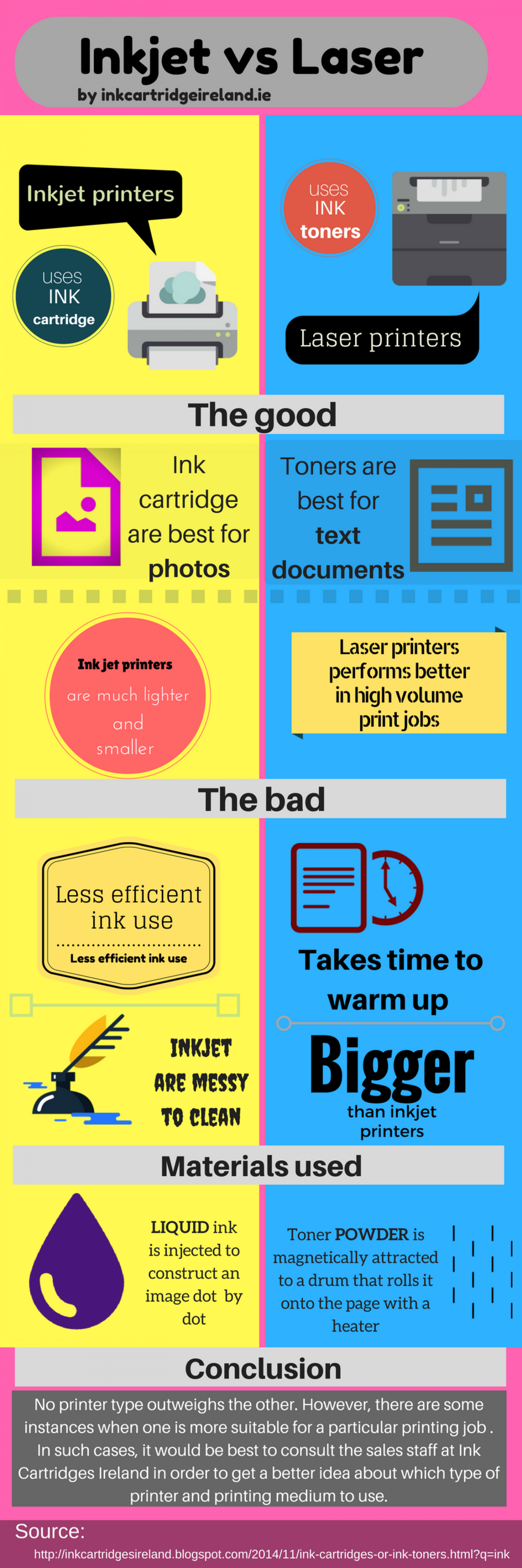 Ink Cartridges or Ink Toners? Infographic