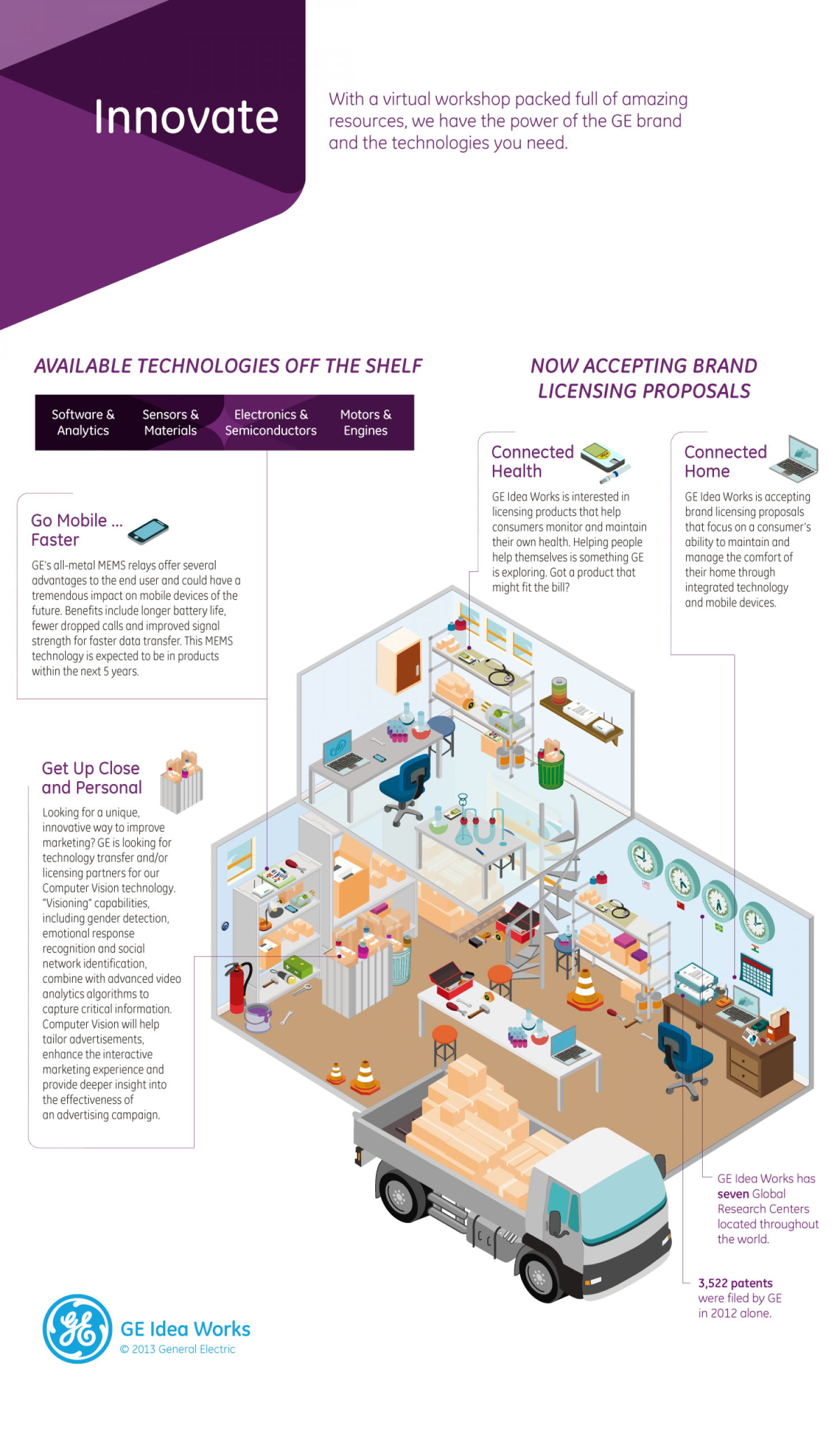Innovate - GE Idea Works Series Infographic